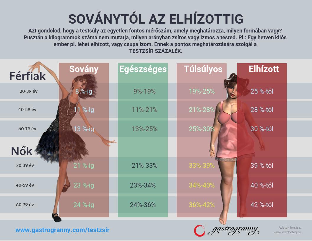 a testzsír és a fogyás aránya