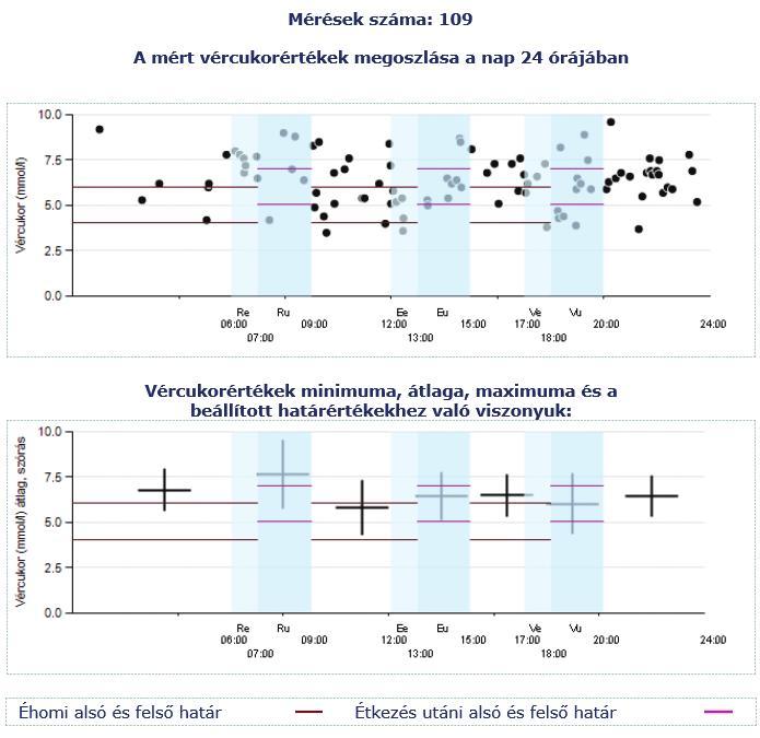 Hogyan lehet meghatározni a hypothyreosisot és a hormonvizsgálatokat - Elemzések