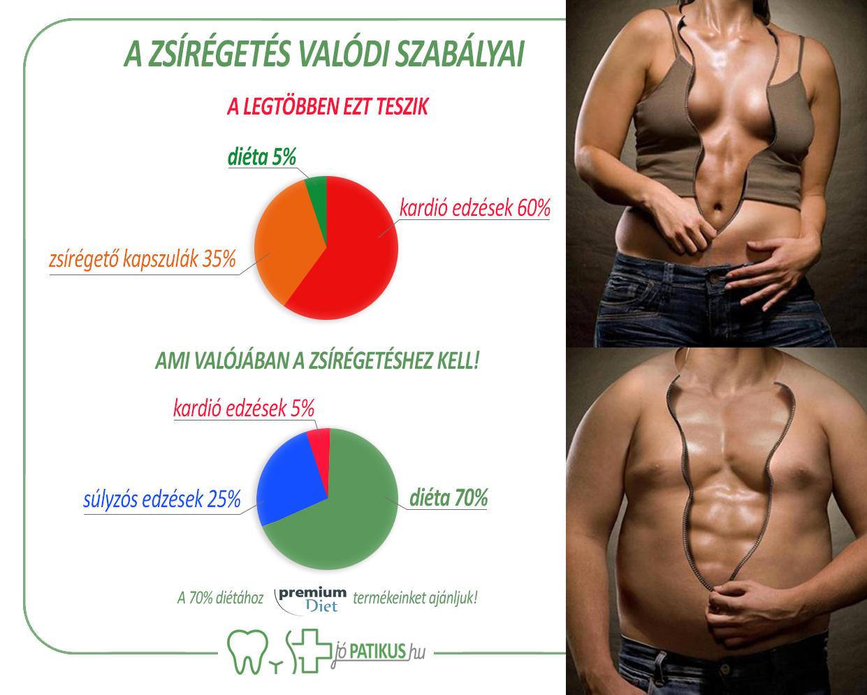 Fogyás és zsírégetés: Olcsó eszközök otthoni edzésre