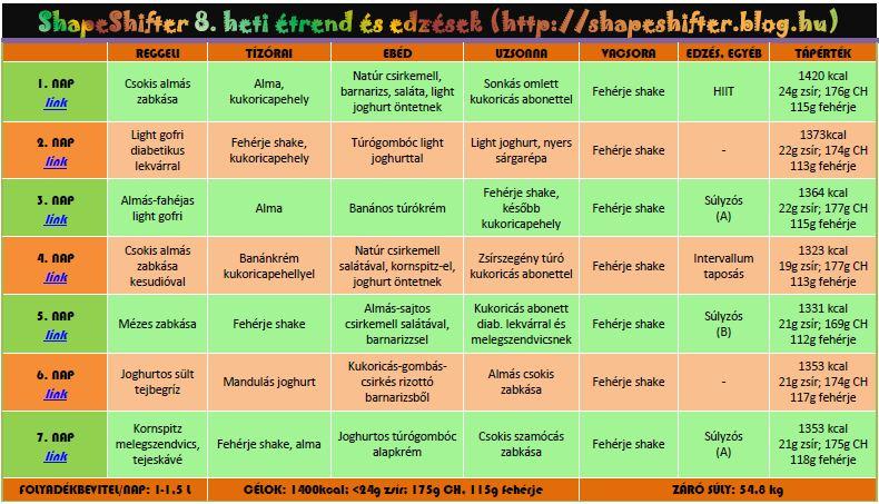 Dobj le 4 hét alatt, 12 kg-t: itt a dietetikus által összeállított étrend - handelsplus.hu