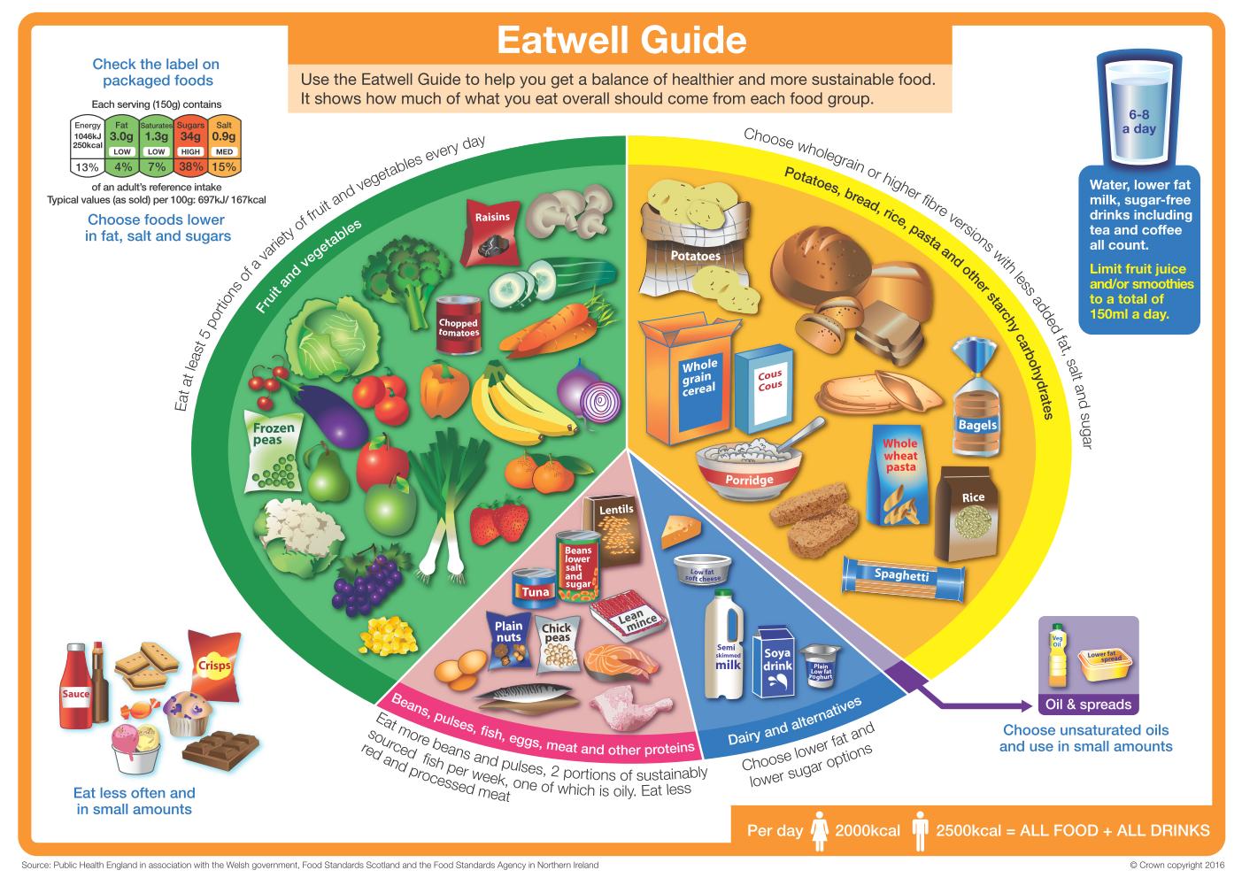 Milyen a kiegyensúlyozott női étrend?