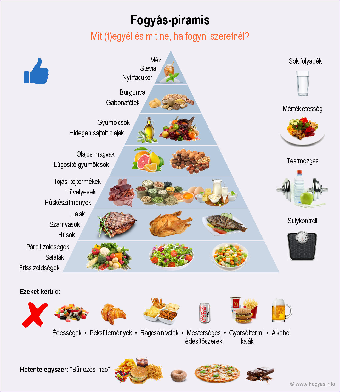 7 étel, ami ajánlott a fogyókúra alatt