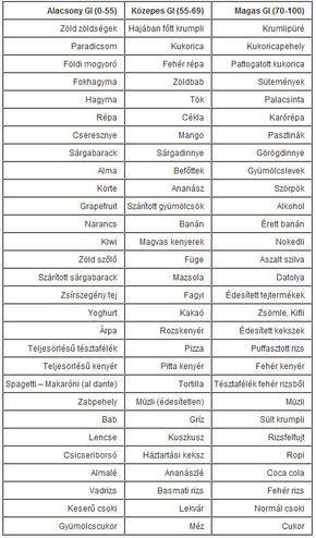 norbi update szénhidrát táblázat a zsírégető laboratórium