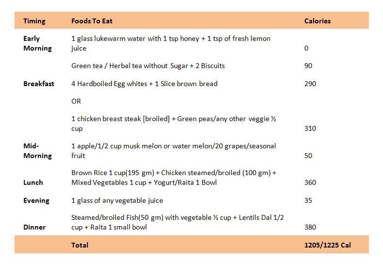 Fat loss diet plan guru mann pdf. Hogyan készítsünk karfiolot a fogyáshoz?