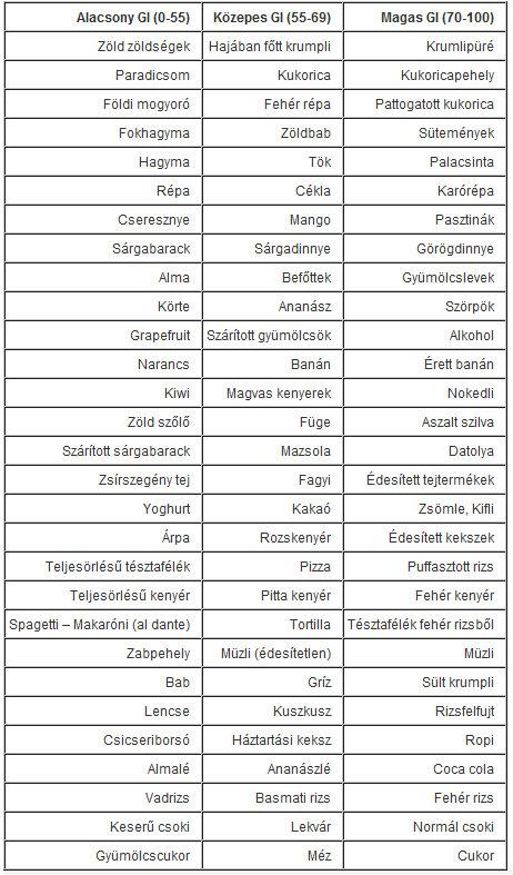 norbi update 1 kód táblázat