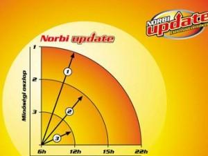 Letölthető anyagok – Update Up to Diet