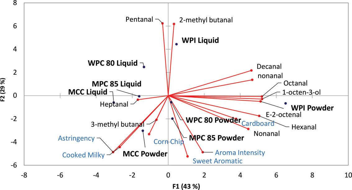 wpi vs wpc fogyás éget az utolsó 5 kiló zsírt
