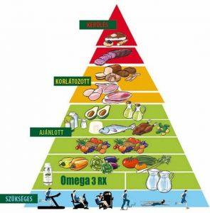 Paleolit táplálkozás pro és kontra