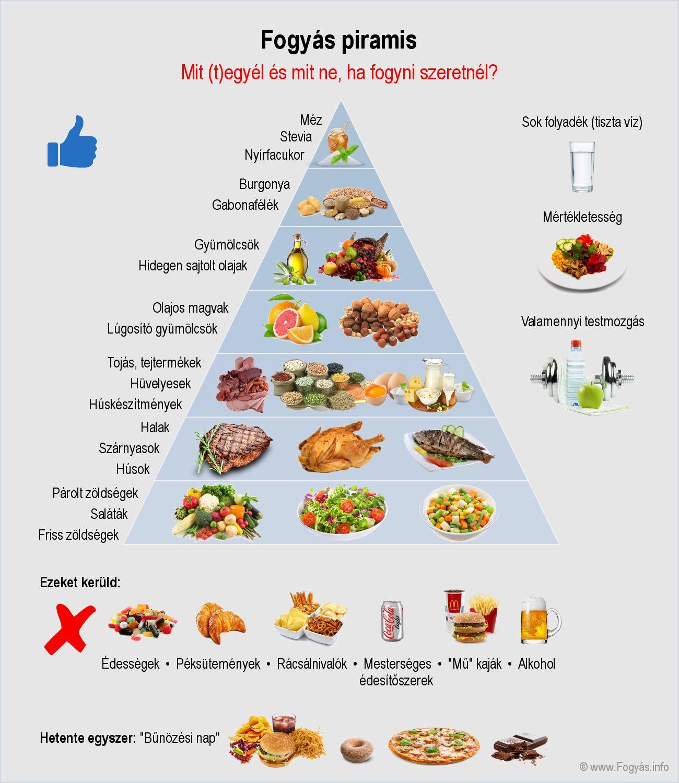 egészséges fogyásos szendvicsek