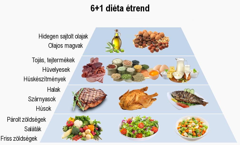 napi 1400 kalóriás étrend sp charan fogyás